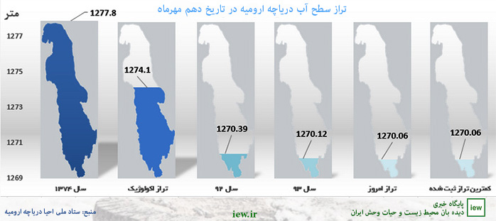 940713 uram 21 - تراز آب دریاچه ارومیه به پایین ترین سطح در ۲۰سال گذشته رسید