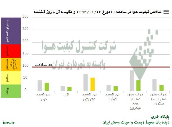 %name اوضاع هوای امروز (یکشنبه) تهران در شرایط پاک و همچنین سالم قرار دارد