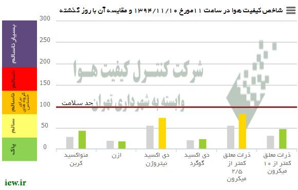 %name اوضاع هوای امروز (شنبه) تهران در شرایط پاک و همچنین سالم قرار دارد