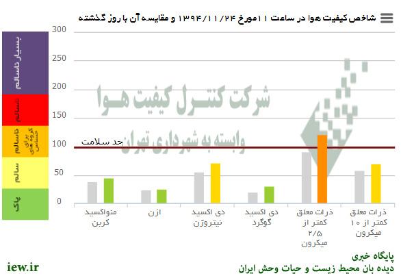 %name هوای امروز شنبه تهران در شرایط ناسالم جهت گروههای حساس قرار دارد