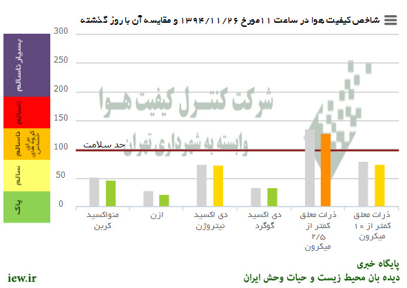 %name هوای امروز دوشنبه تهران در شرایط ناسالم جهت گروههای حساس قرار دارد